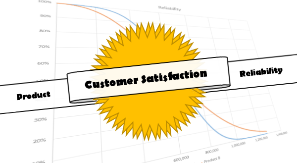 Customer Satisfaction through Product Reliability