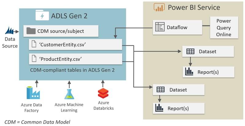 Azure Data Lake ALS gen2