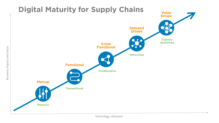 Digital Maturity for Supply Chains
