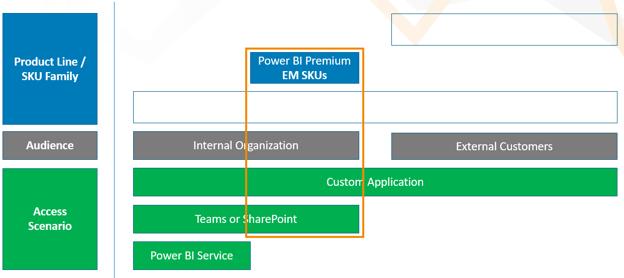 Power BI Premium EM