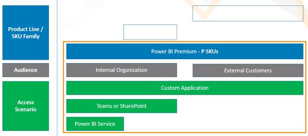 Power BI Premium P
