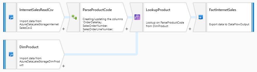 adf mapping data flows example