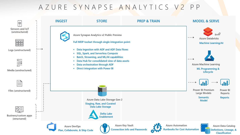 azure-synapse-blog-3