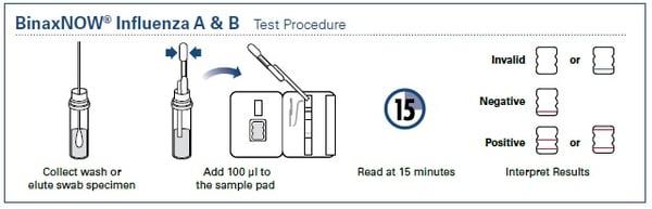 binax-flu-test-procedure