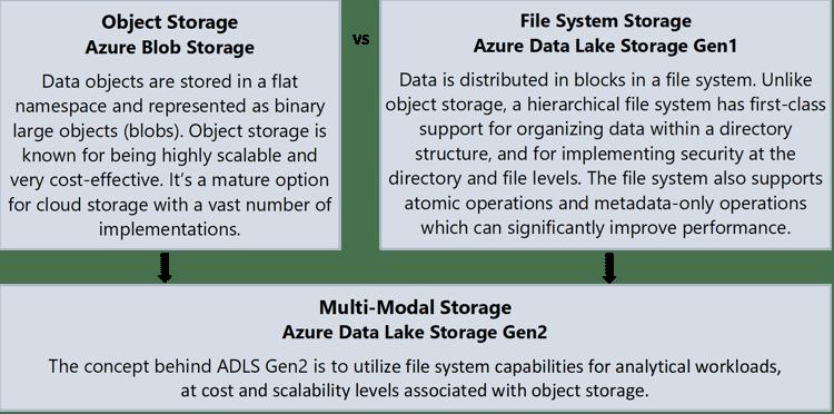 Azure Data Lake File Storage