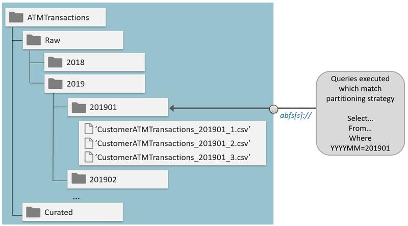 Azure Data Lake Query Performance