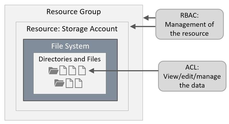 Azure Data Lake Security